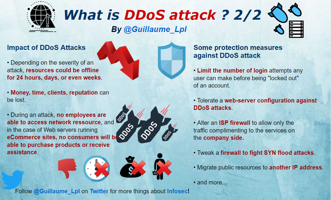 ddos attack SecurityGuill