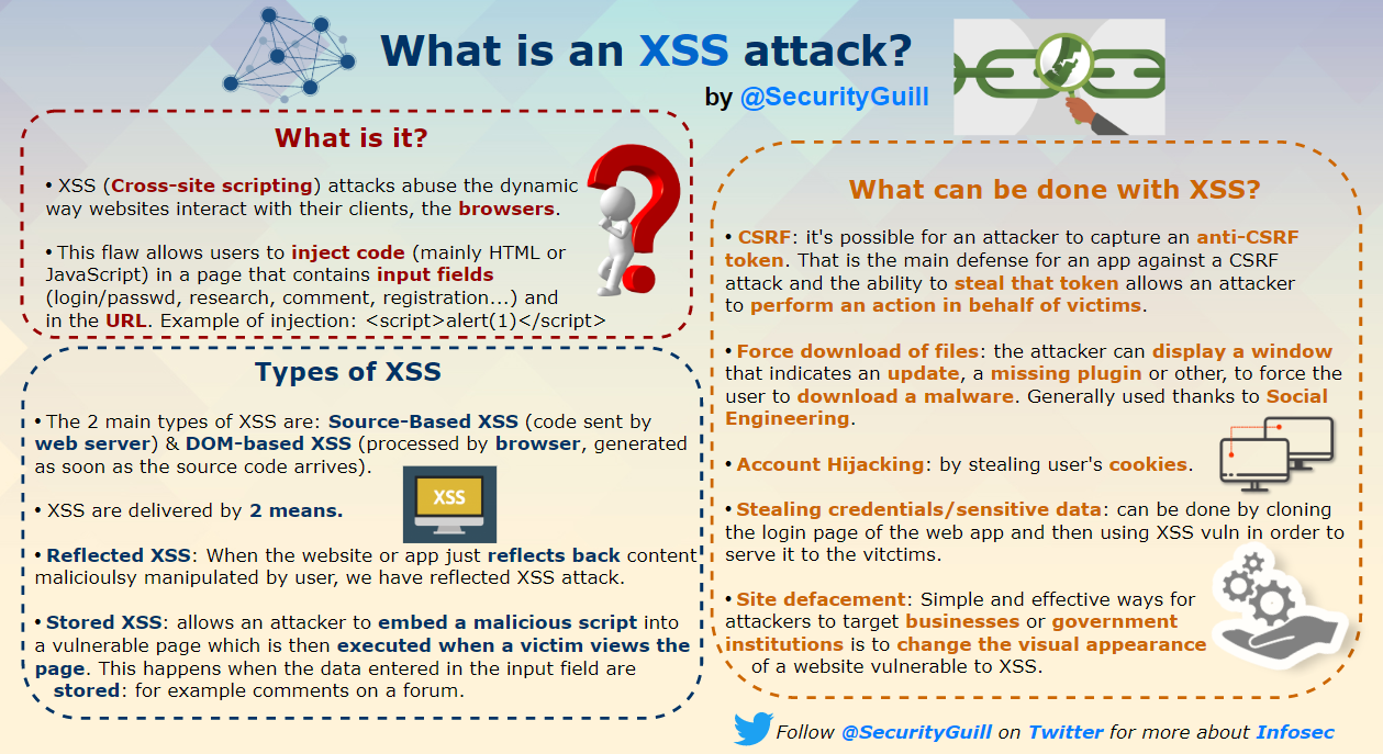 securityguill XSS attack