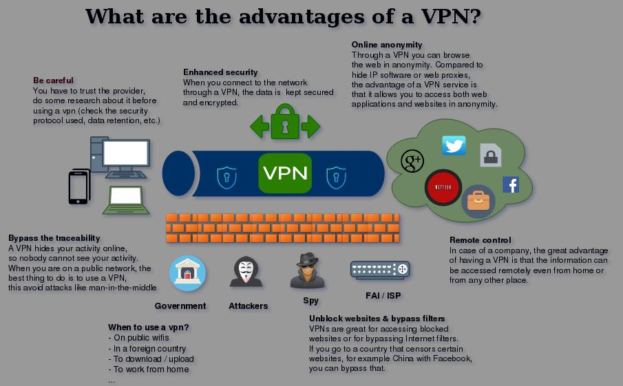 vpn advantages securityguill