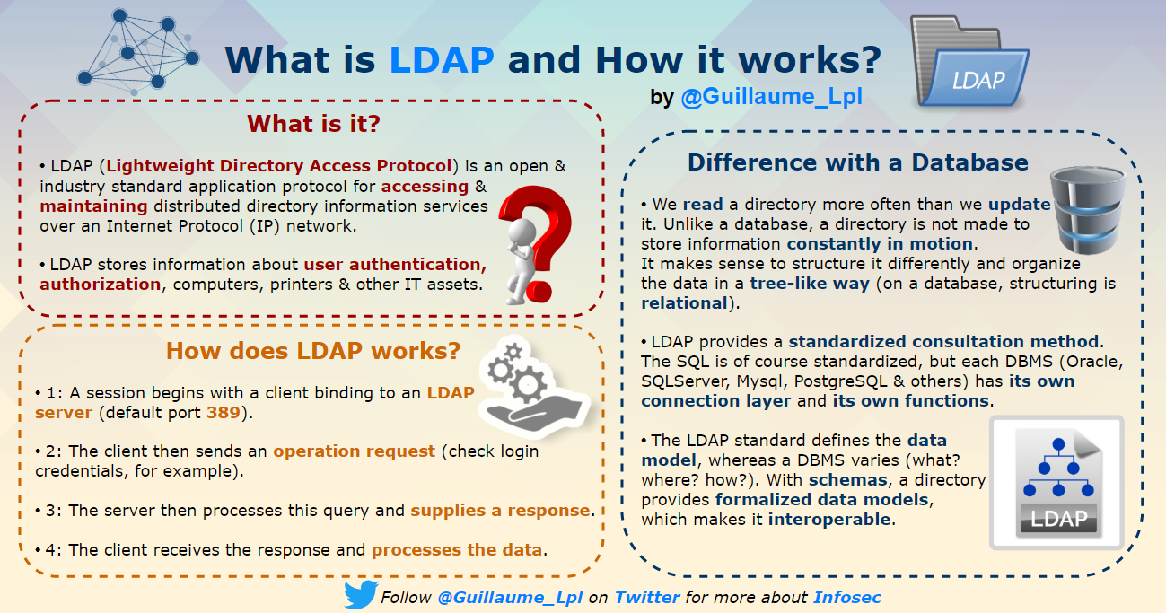 securityguill ldap