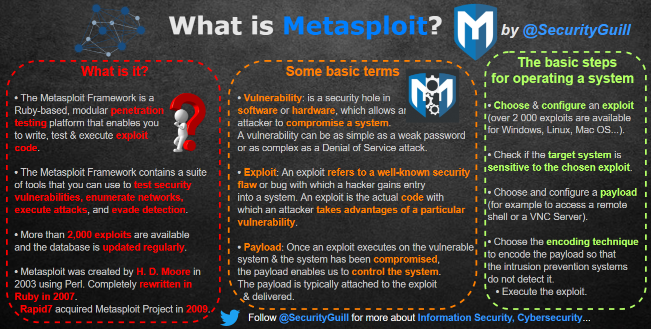 securityguill metasploit