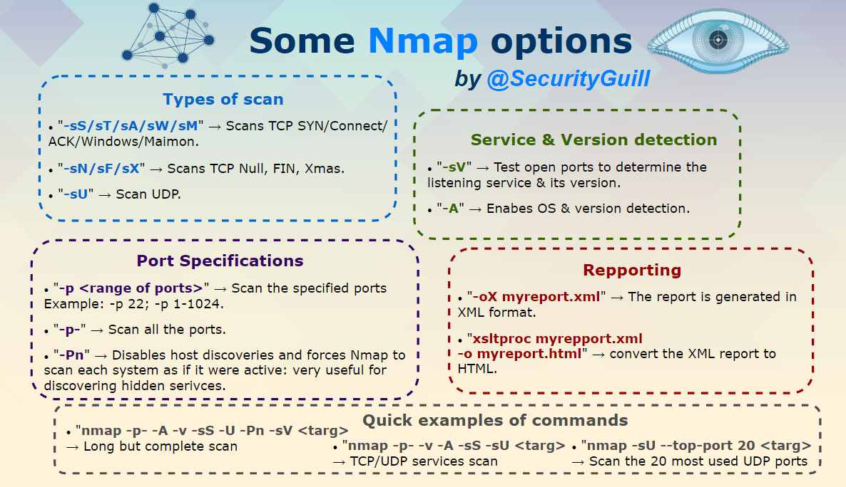 securityguill nmap