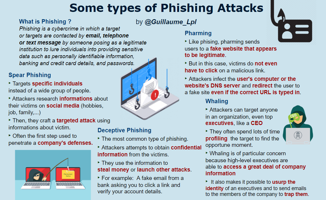 securityguill phishing types