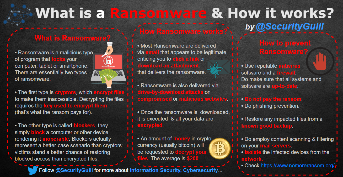 securityguill ransomware works