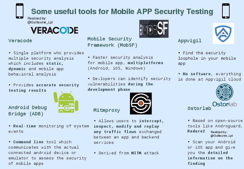 mobile app security tools