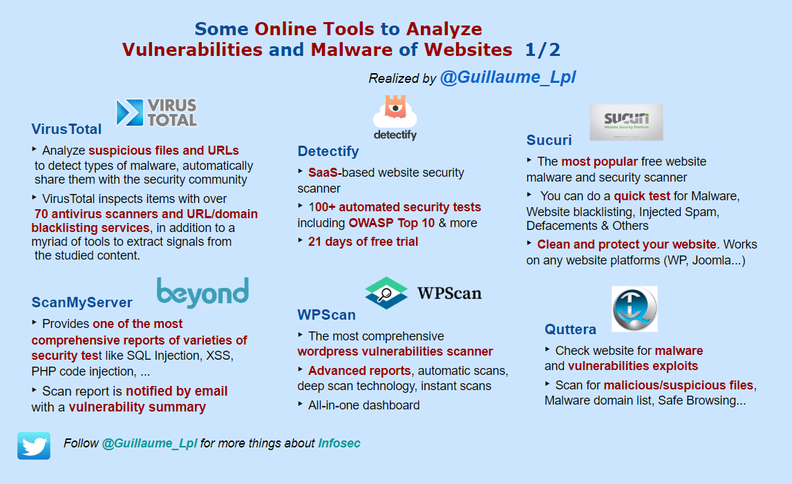 securityguill website tools analysis