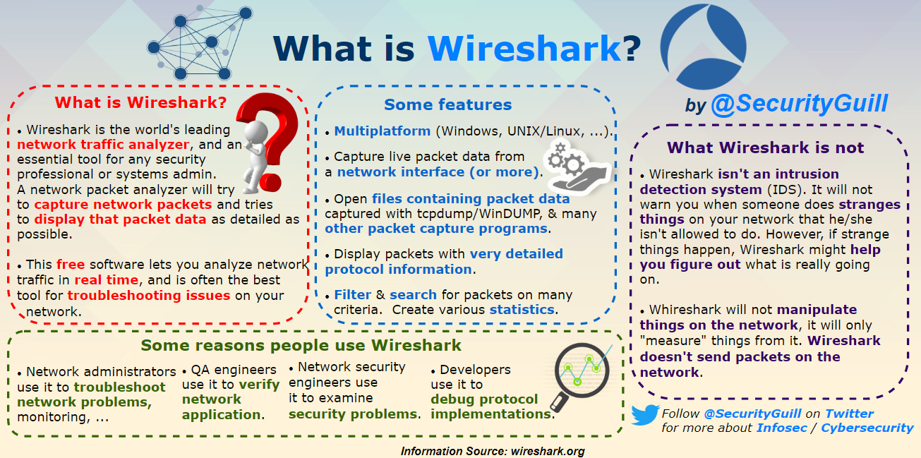 securityguill wireshark